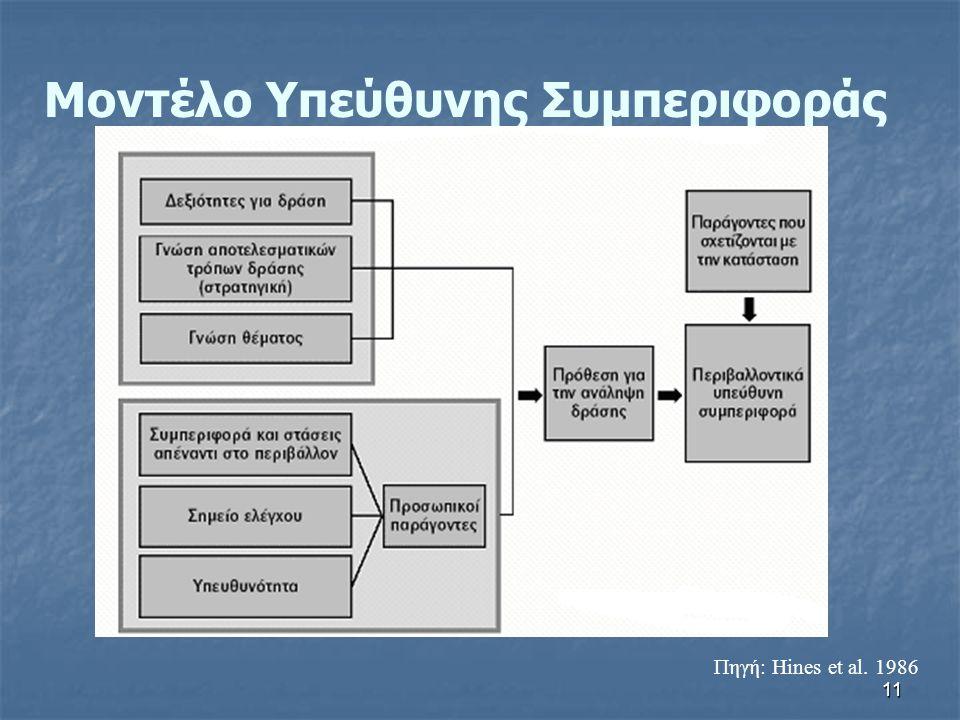 11 Πηγή: Hines et al. 1986 Μοντέλο Υπεύθυνης Συμπεριφοράς