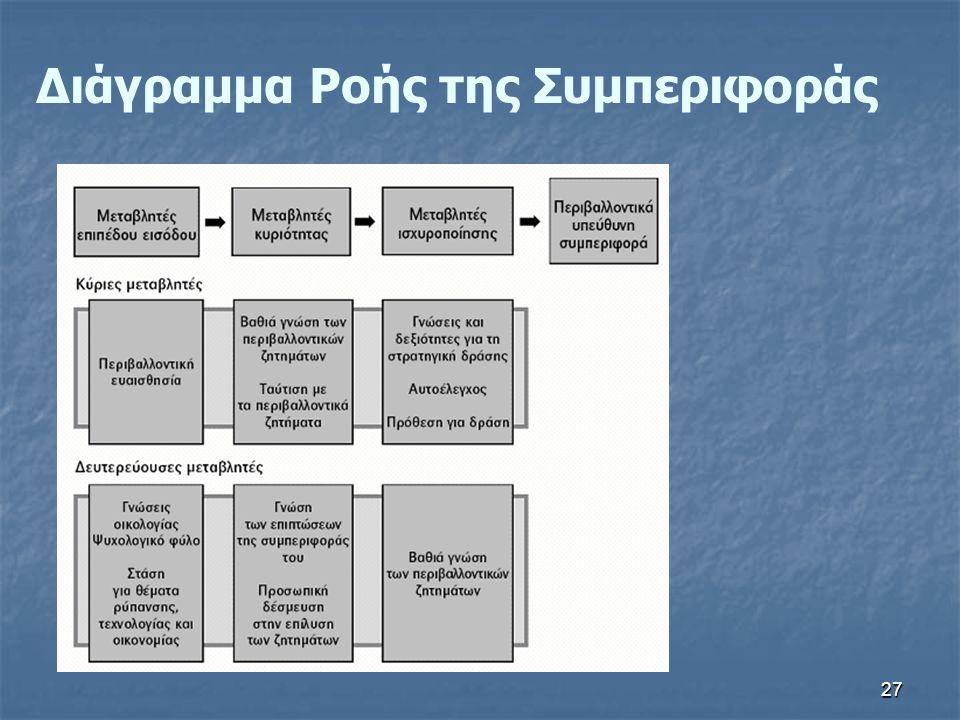 27 Διάγραμμα Ροής της Συμπεριφοράς