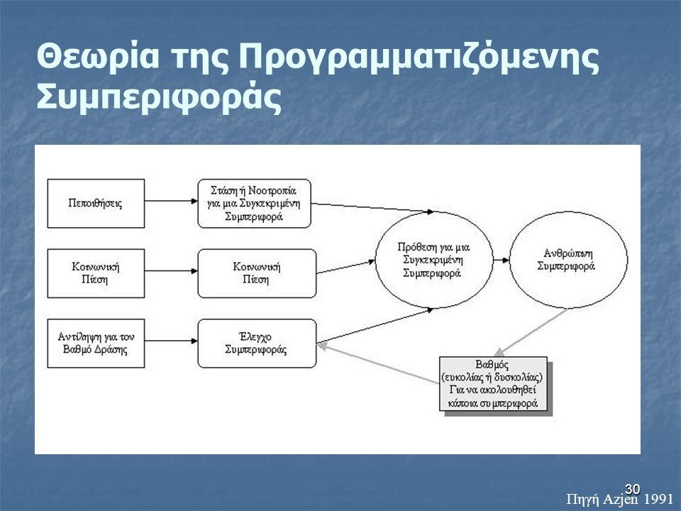 30 Θεωρία της Προγραμματιζόμενης Συμπεριφοράς Πηγή Αzjen 1991