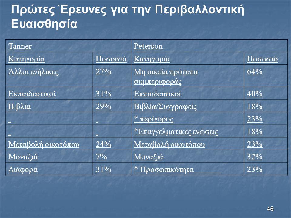46 Πρώτες Έρευνες για την Περιβαλλοντική Ευαισθησία TannerPeterson ΚατηγορίαΠοσοστόΚατηγορίαΠοσοστό Άλλοι ενήλικες27%Μη οικεία πρότυπα συμπεριφοράς 64