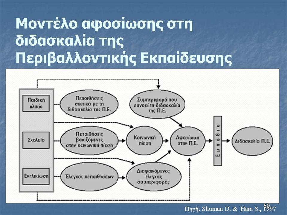 50 Μοντέλο αφοσίωσης στη διδασκαλία της Περιβαλλοντικής Εκπαίδευσης Πηγή: Shuman D. & Ham S., 1997