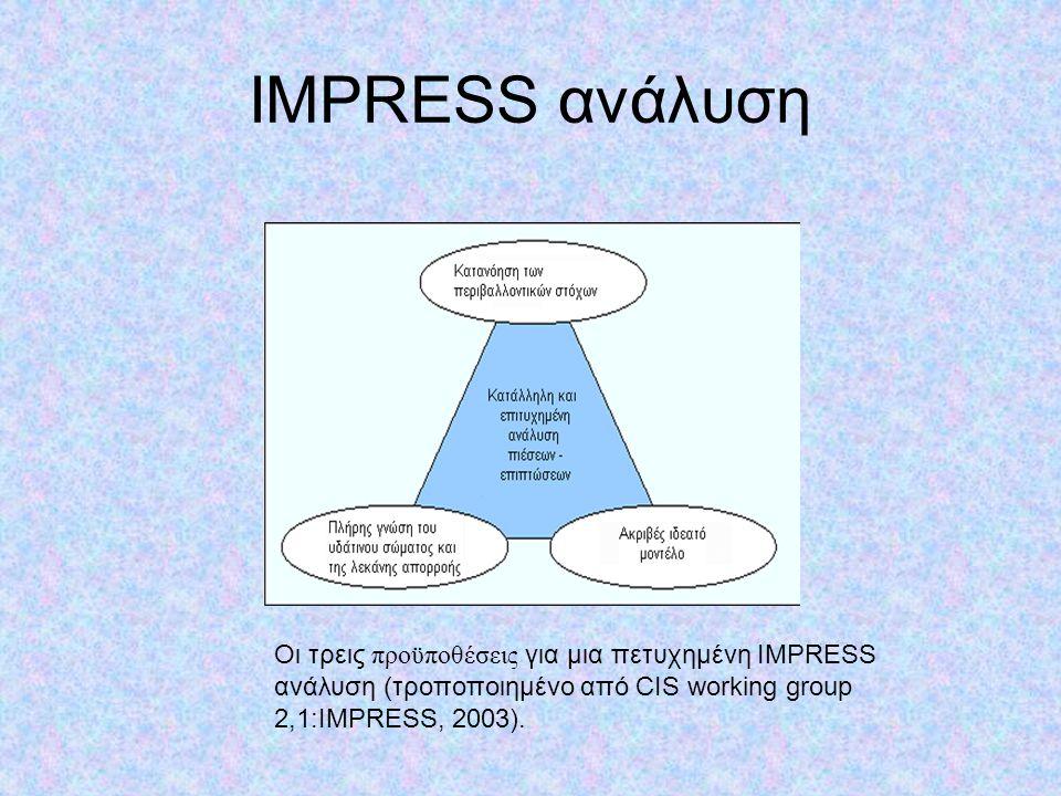 IMPRESS ανάλυση Οι τρεις προϋποθέσεις για μια πετυχημένη IMPRESS ανάλυση (τροποποιημένο από CIS working group 2,1:IMPRESS, 2003).