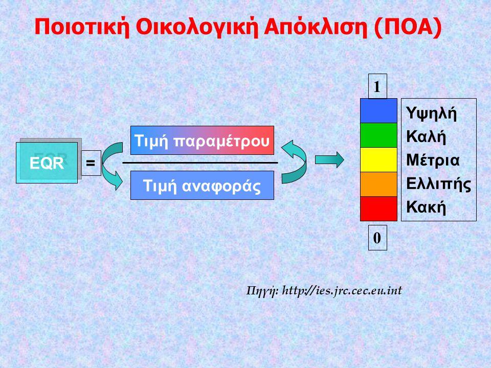 = EQR Τιμή παραμέτρου Τιμή αναφοράς Υψηλή Καλή Μέτρια Ελλιπής Κακή 1 0 Πηγή: http://ies.jrc.cec.eu.int Ποιοτική Οικολογική Απόκλιση (ΠΟΑ)