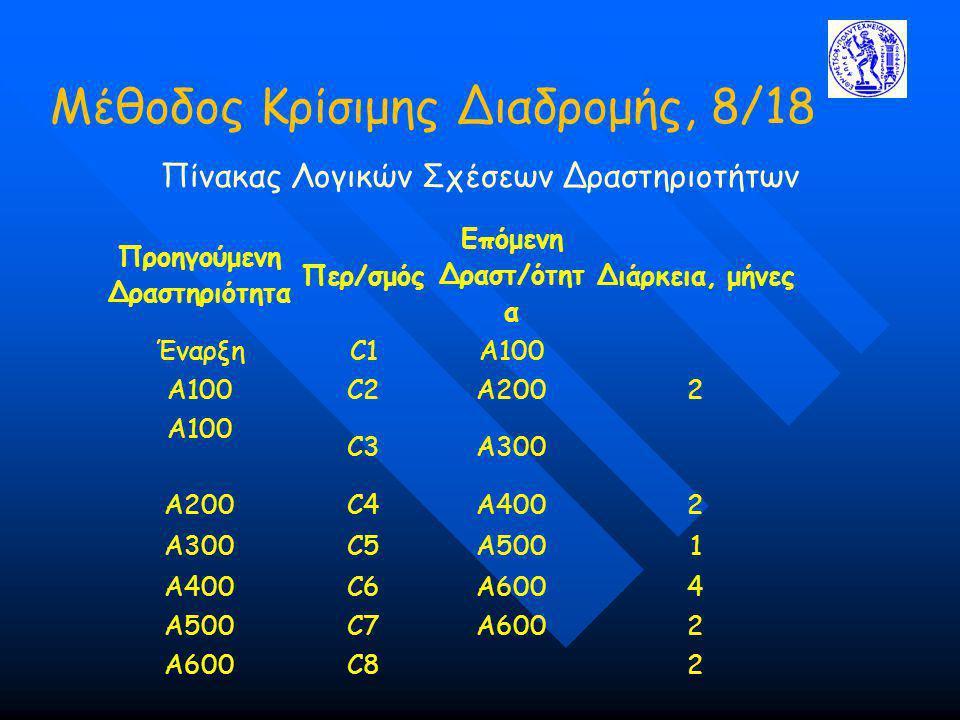 Μέθοδος Κρίσιμης Διαδρομής, 8/18 Πίνακας Λογικών Σχέσεων Δραστηριοτήτων Προηγούμενη Δραστηριότητα Περ/σμός Επόμενη Δραστ/ότητ α Διάρκεια, μήνες ΈναρξηC1A100 Α100C2A2002 Α100 C3A300 Α200C4A4002 Α300C5A5001 Α400C6A6004 Α500C7A6002 Α600C82