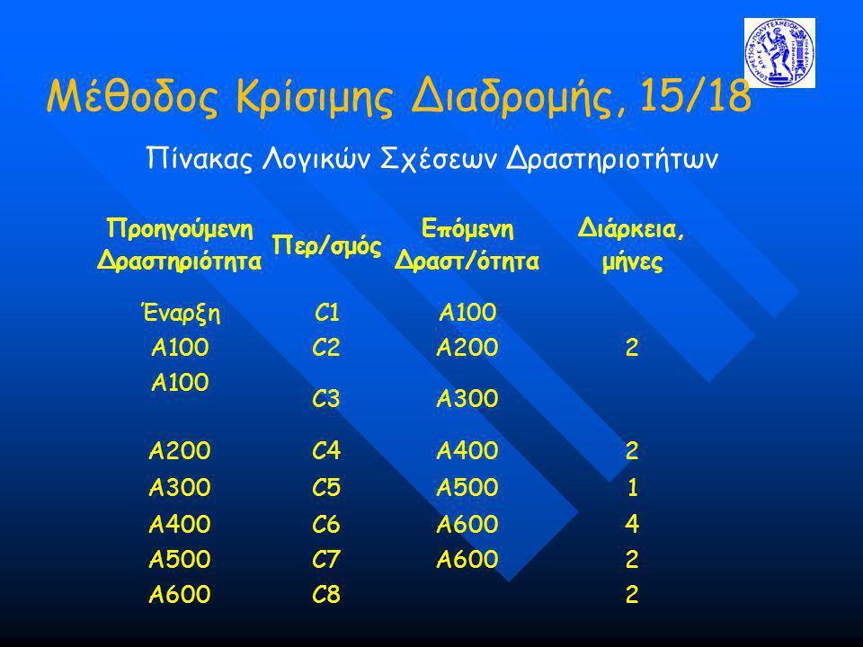 Μέθοδος Κρίσιμης Διαδρομής, 15/18 Πίνακας Λογικών Σχέσεων Δραστηριοτήτων Προηγούμενη Δραστηριότητα Περ/σμός Επόμενη Δραστ/ότητα Διάρκεια, μήνες ΈναρξηC1A100 Α100C2A2002 Α100 C3A300 Α200C4A4002 Α300C5A5001 Α400C6A6004 Α500C7A6002 Α600C82
