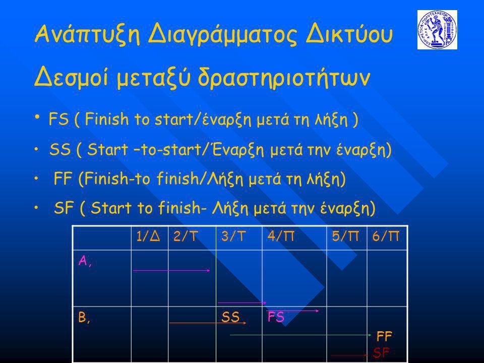 Ανάπτυξη Διαγράμματος Δικτύου Δεσμοί μεταξύ δραστηριοτήτων FS ( Finish to start/έναρξη μετά τη λήξη ) SS ( Start –to-start/Έναρξη μετά την έναρξη) FF (Finish-to finish/Λήξη μετά τη λήξη) SF ( Start to finish- Λήξη μετά την έναρξη) 1/Δ2/Τ3/Τ4/Π5/Π6/Π Α, Β,SSFS FF SF
