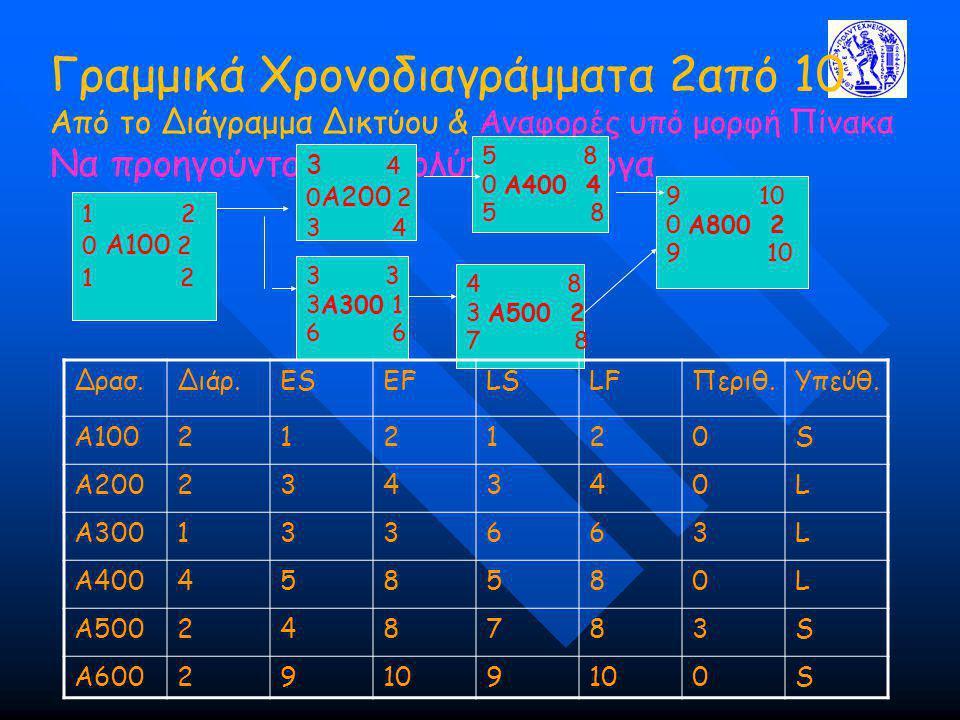 Γραμμικά Χρονοδιαγράμματα 2από 10 Από το Διάγραμμα Δικτύου & Αναφορές υπό μορφή Πίνακα Να προηγούνται για πολύπλοκα έργα 1 2 0 A100 2 1 2 3 4 0 A200 2 3 4 3 3A300 1 6 5 8 0 A400 4 5 8 4 8 3 A500 2 7 8 9 10 0 A800 2 9 10 Δρασ.Διάρ.ESEFLSLFΠεριθ.Υπεύθ.
