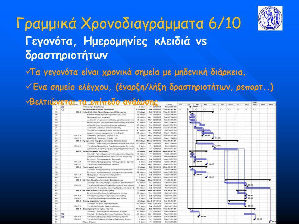 Γραμμικά Χρονοδιαγράμματα 6/10 Γεγονότα, Ημερομηνίες κλειδιά vs δραστηριοτήτων Τα γεγονότα είναι χρονικά σημεία με μηδενική διάρκεια, Ενα σημείο ελέγχου, (έναρξη/λήξη δραστηριοτήτων, ρεπορτ..) Βελτιώνεται το επίπεδο ανάλυσης