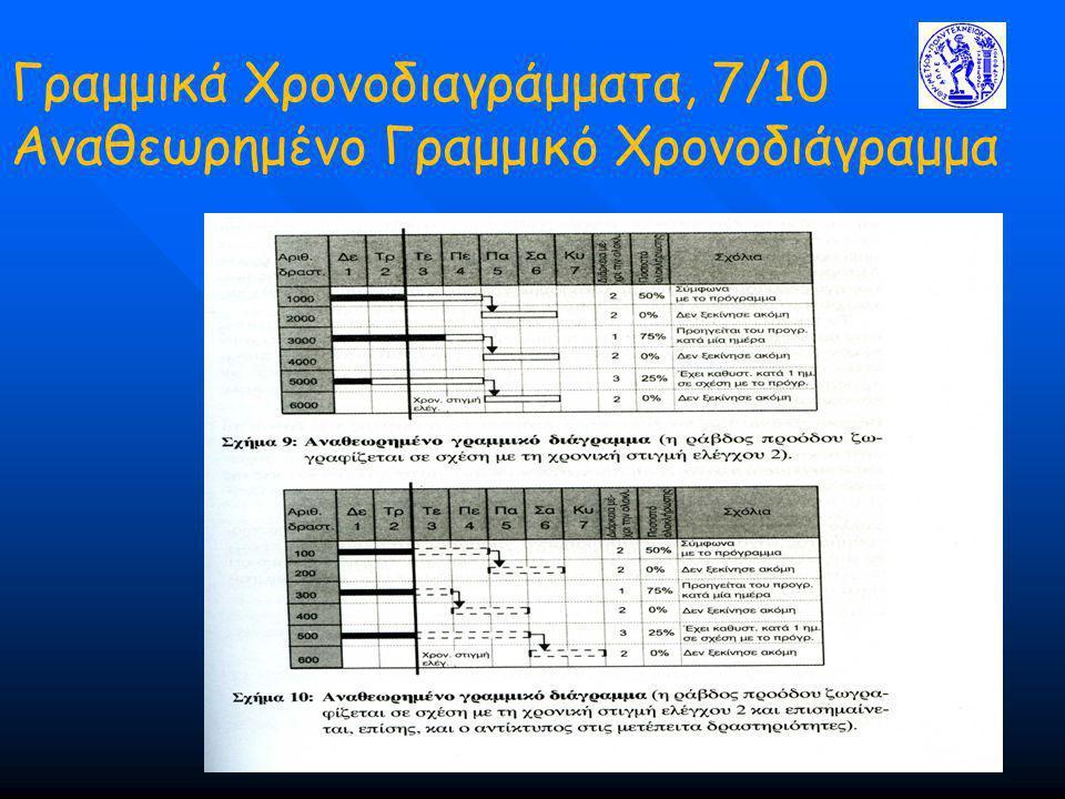 Γραμμικά Χρονοδιαγράμματα, 7/10 Αναθεωρημένο Γραμμικό Χρονοδιάγραμμα