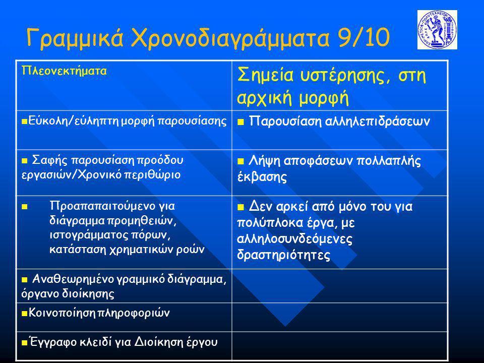 Γραμμικά Χρονοδιαγράμματα 9/10 Πλεονεκτήματα Σημεία υστέρησης, στη αρχική μορφή Εύκολη/εύληπτη μορφή παρουσίασης Παρουσίαση αλληλεπιδράσεων Σαφής παρουσίαση προόδου εργασιών/Χρονικό περιθώριο Λήψη αποφάσεων πολλαπλής έκβασης Προαπαπαιτούμενο για διάγραμμα προμηθειών, ιστογράμματος πόρων, κατάσταση χρηματικών ροών Δεν αρκεί από μόνο του για πολύπλοκα έργα, με αλληλοσυνδεόμενες δραστηριότητες Αναθεωρημένο γραμμικό διάγραμμα, όργανο διοίκησης Κοινοποίηση πληροφοριών Έγγραφο κλειδί για Διοίκηση έργου