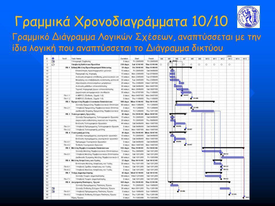 Γραμμικά Χρονοδιαγράμματα 10/10 Γραμμικό Διάγραμμα Λογικών Σχέσεων, αναπτύσσεται με την ίδια λογική που αναπτύσσεται το Διάγραμμα δικτύου