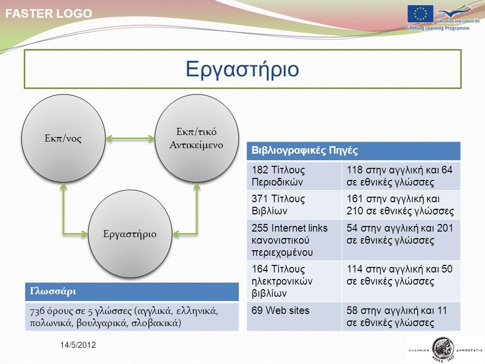14/5/2012 FASTER LOGO Γλωσσάρι 736 όρους σε 5 γλώσσες (αγγλικά, ελληνικά, πολωνικά, βουλγαρικά, σλοβακικά) Βιβλιογραφικές Πηγές 182 Τίτλους Περιοδικών 118 στην αγγλική και 64 σε εθνικές γλώσσες 371 Τίτλους Βιβλίων 161 στην αγγλική και 210 σε εθνικές γλώσσες 255 Internet links κανονιστικού περιεχομένου 54 στην αγγλική και 201 σε εθνικές γλώσσες 164 Τίτλους ηλεκτρονικών βιβλίων 114 στην αγγλική και 50 σε εθνικές γλώσσες 69 Web sites58 στην αγγλική και 11 σε εθνικές γλώσσες Εργαστήριο Εκπ/νος Εκπ/τικό Αντικείμενο Εργαστήριο