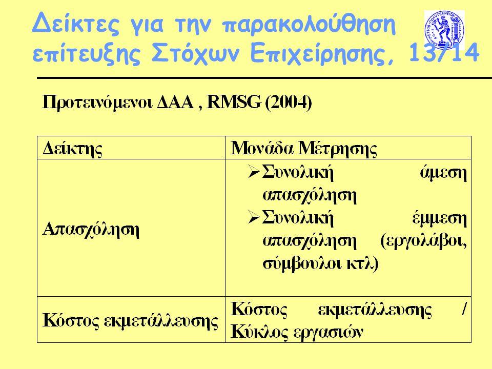 Δείκτες για την παρακολούθηση επίτευξης Στόχων Επιχείρησης, 13/14