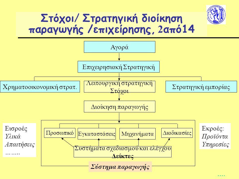 Αγορά Επιχειρησιακή Στρατηγική Λειτουργική στρατηγική Στόχοι Διοίκηση παραγωγής Στρατηγική εμπορίαςΧρηματοοικονομική στρατ.
