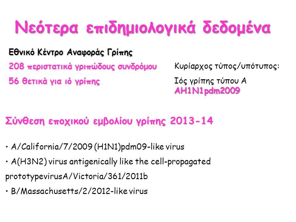Νεότερα επιδημιολογικά δεδομένα Εθνικό Κέντρο Αναφοράς Γρίπης 208 περιστατικά γριπώδους συνδρόμου 56 θετικά για ιό γρίπης Κυρίαρχος τύπος/υπότυπος: ΑΗ