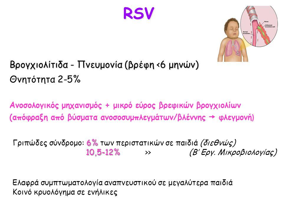 RSV Βρογχιολίτιδα - Πνευμονία (βρέφη <6 μηνών) Θνητότητα 2-5% Ανοσολογικός μηχανισμός + μικρό εύρος βρεφικών βρογχιολίων (απόφραξη από βύσματα ανοσοσυ