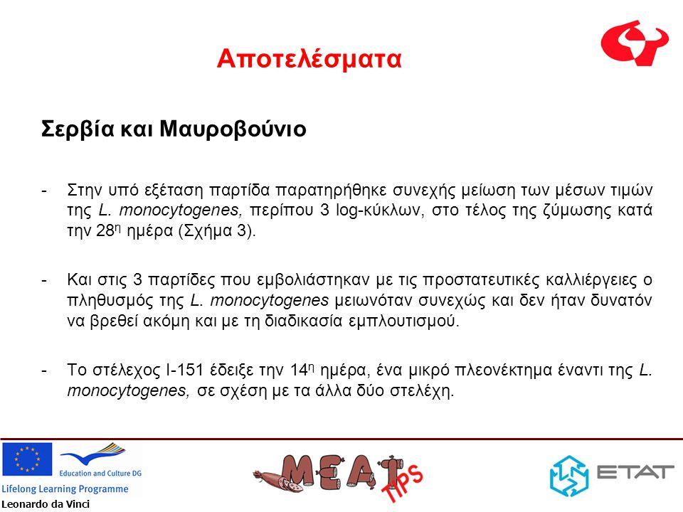 Leonardo da Vinci Αποτελέσματα Σερβία και Μαυροβούνιο -Στην υπό εξέταση παρτίδα παρατηρήθηκε συνεχής μείωση των μέσων τιμών της L. monocytogenes, περί