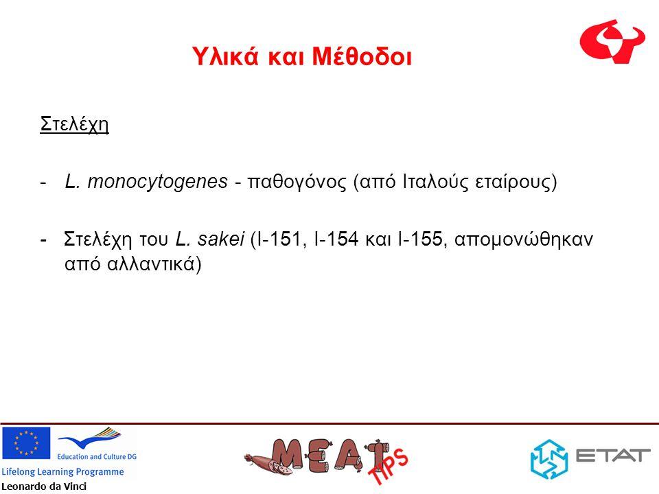 Leonardo da Vinci Υλικά και Μέθοδοι Στελέχη -L. monocytogenes - παθογόνος (από Ιταλούς εταίρους) - Στελέχη του L. sakei (I-151, I-154 και I-155, απομο