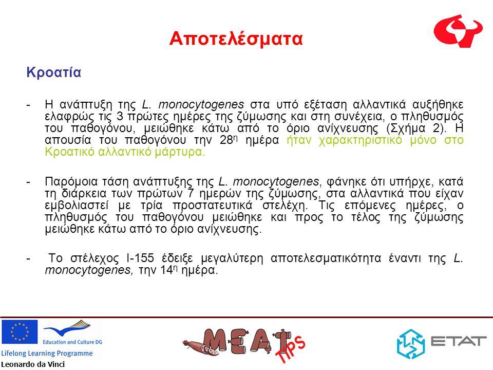 Leonardo da Vinci Αποτελέσματα Κροατία -Η ανάπτυξη της L. monocytogenes στα υπό εξέταση αλλαντικά αυξήθηκε ελαφρώς τις 3 πρώτες ημέρες της ζύμωσης και