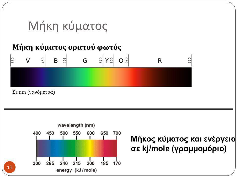 Μήκη κύματος Μήκη κύματος ορατού φωτός Σε nm (νανόμετρα) Μήκος κύματος και ενέργεια σε kj/mole (γραμμομόριο) 11