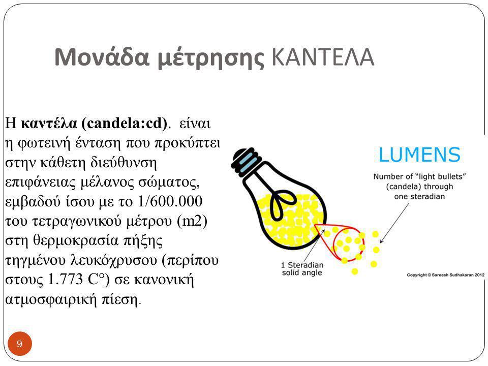 Μονάδα μέτρησης ΚΑΝΤΕΛΑ Η καντέλα (candela:cd).