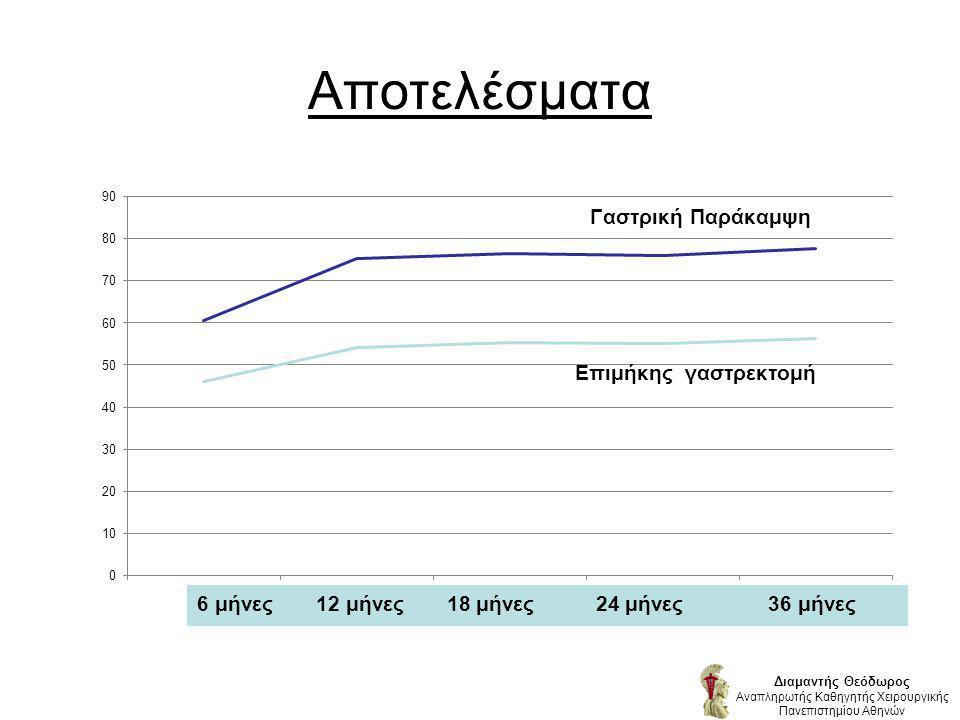 Αποτελέσματα Διαμαντής Θεόδωρος Αναπληρωτής Καθηγητής Χειρουργικής Πανεπιστημίου Αθηνών