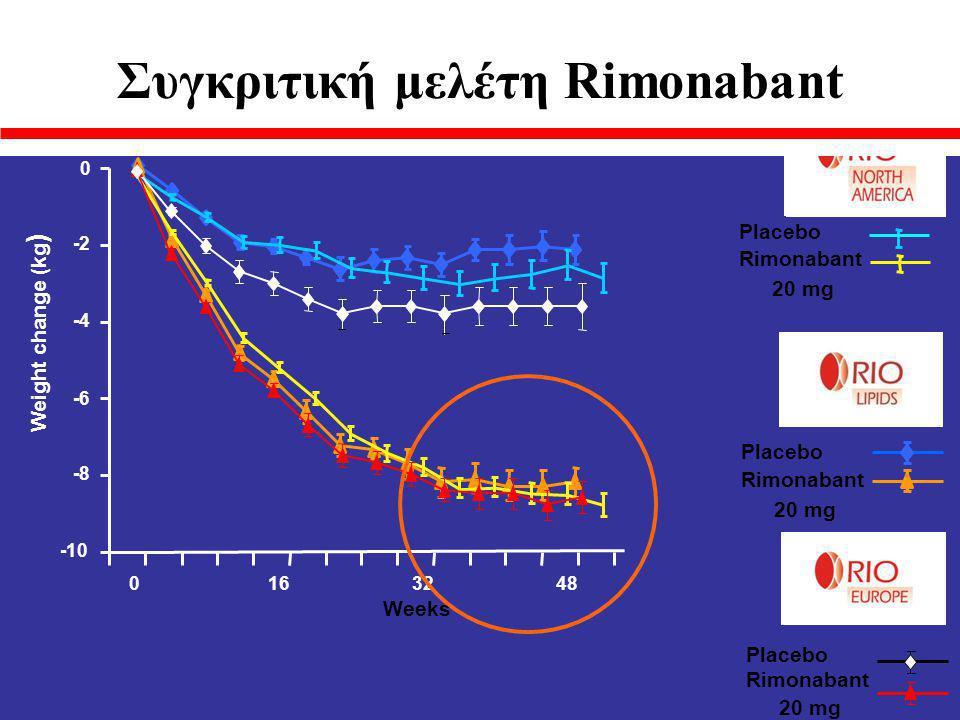 Weight change (kg ) Placebo Rimonabant 20 mg -10 -8 -6 -4 -2 0 0163248 Placebo Rimonabant 20 mg Placebo Rimonabant 20 mg Weeks Συγκριτική μελέτη Rimonabant