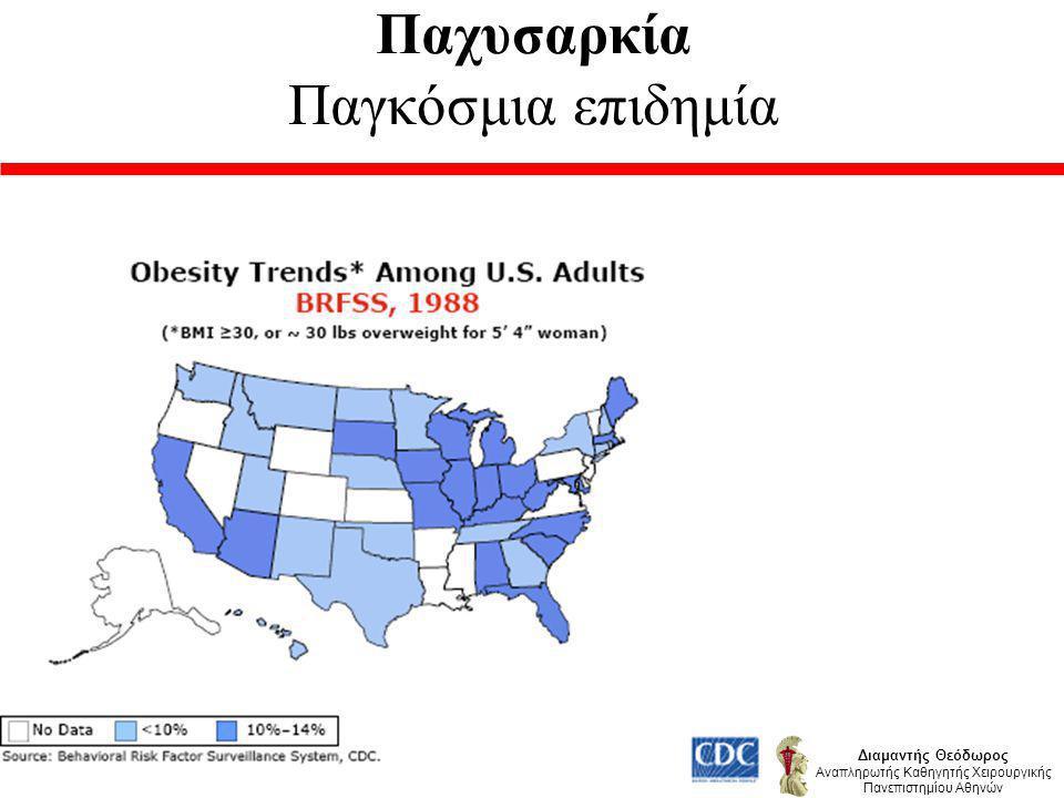 Νοσογόνος παχυσαρκία Ενδείξεις χειρουργικής θεραπείας 2.Ηλικία 18 – 65.