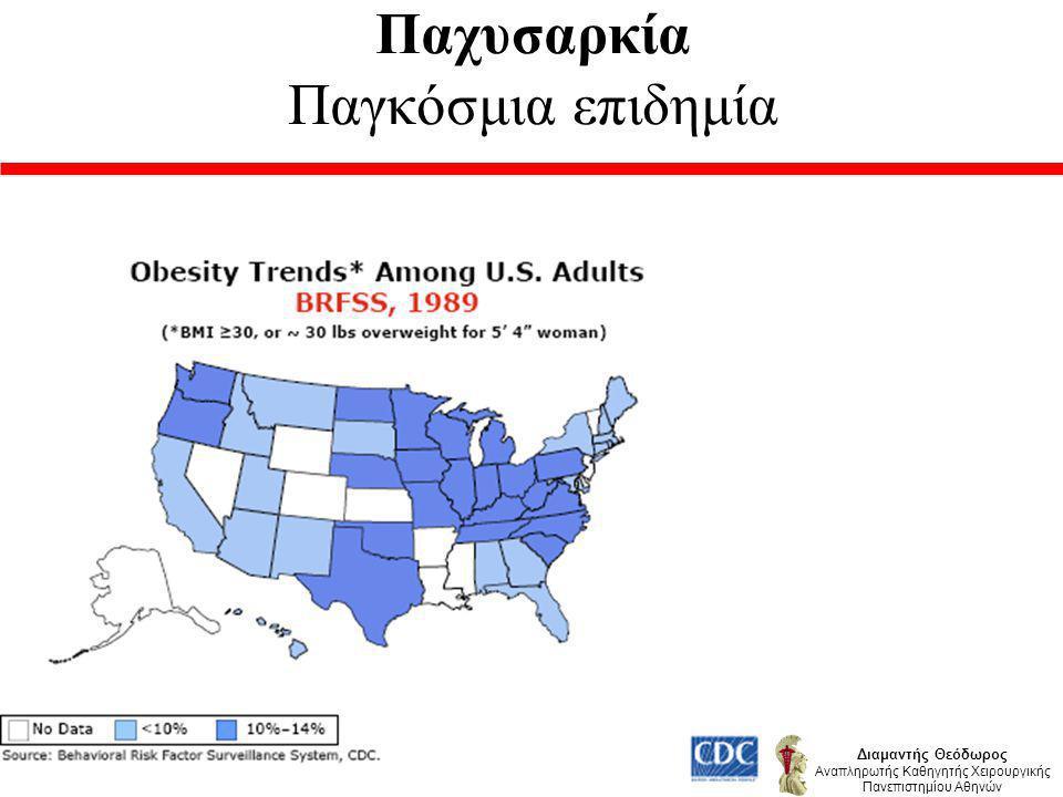 Λαπαροσκοπική Γαστρική Παράκαμψη Επιπλοκές u Διαφυγή 1,5 - 5,8 %.