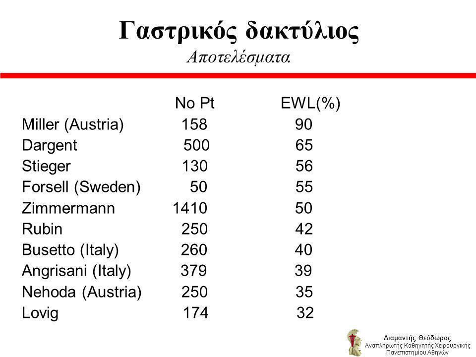 Γαστρικός δακτύλιος Αποτελέσματα Αποτελεσματικότητα No Pt EWL(%) Miller (Austria) 158 90 Dargent 500 65 Stieger 130 56 Forsell (Sweden) 50 55 Zimmermann 1410 50 Rubin 250 42 Busetto (Italy) 260 40 Angrisani (Italy) 379 39 Nehoda (Austria) 250 35 Lovig 174 32 Διαμαντής Θεόδωρος Αναπληρωτής Καθηγητής Χειρουργικής Πανεπιστημίου Αθηνών