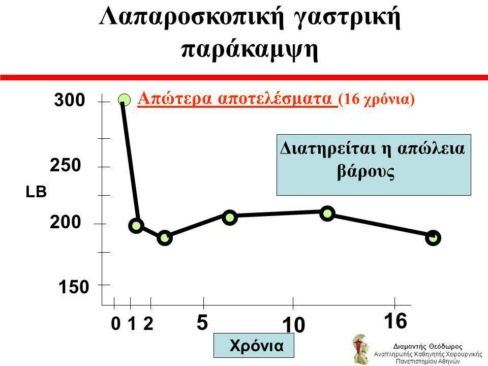 Απώτερα αποτελέσματα (16 χρόνια) 150 200 250 300 Διατηρείται η απώλεια βάρους 012 5 10 16 Χρόνια LB Διαμαντής Θεόδωρος Αναπληρωτής Καθηγητής Χειρουργικής Πανεπιστημίου Αθηνών Λαπαροσκοπική γαστρική παράκαμψη