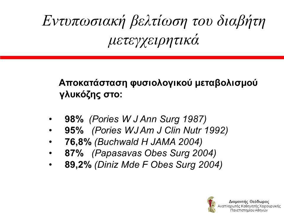 Εντυπωσιακή βελτίωση του διαβήτη μετεγχειρητικά Αποκατάσταση φυσιολογικού μεταβολισμού γλυκόζης στο: 98% (Pories W J Ann Surg 1987) 95% (Pories WJ Am J Clin Nutr 1992) 76,8% (Buchwald H JAMA 2004) 87% (Papasavas Obes Surg 2004) 89,2% (Diniz Mde F Obes Surg 2004) Διαμαντής Θεόδωρος Αναπληρωτής Καθηγητής Χειρουργικής Πανεπιστημίου Αθηνών