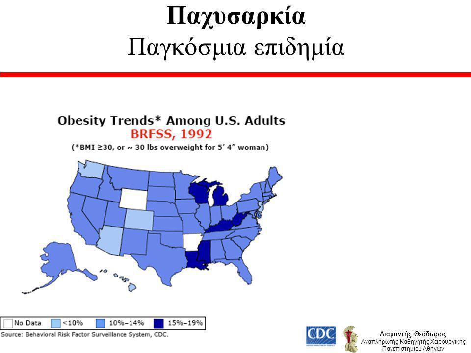 Διαμαντής Θεόδωρος Αναπληρωτής Καθηγητής Χειρουργικής Πανεπιστημίου Αθηνών Σύνολο ασθενών με Α.Υ 216 Υποχώρηση με δίαιτα 24 (11,1%) Υποτροπή της παχυσαρκίας και της Α.Υ 9 Υποτροπή της Α.Θ 6 Ασθενείς χωρίς Α.Υ 5 (3%) Μετά 3 χρόνια Προσπάθεια θεραπείας της Α.