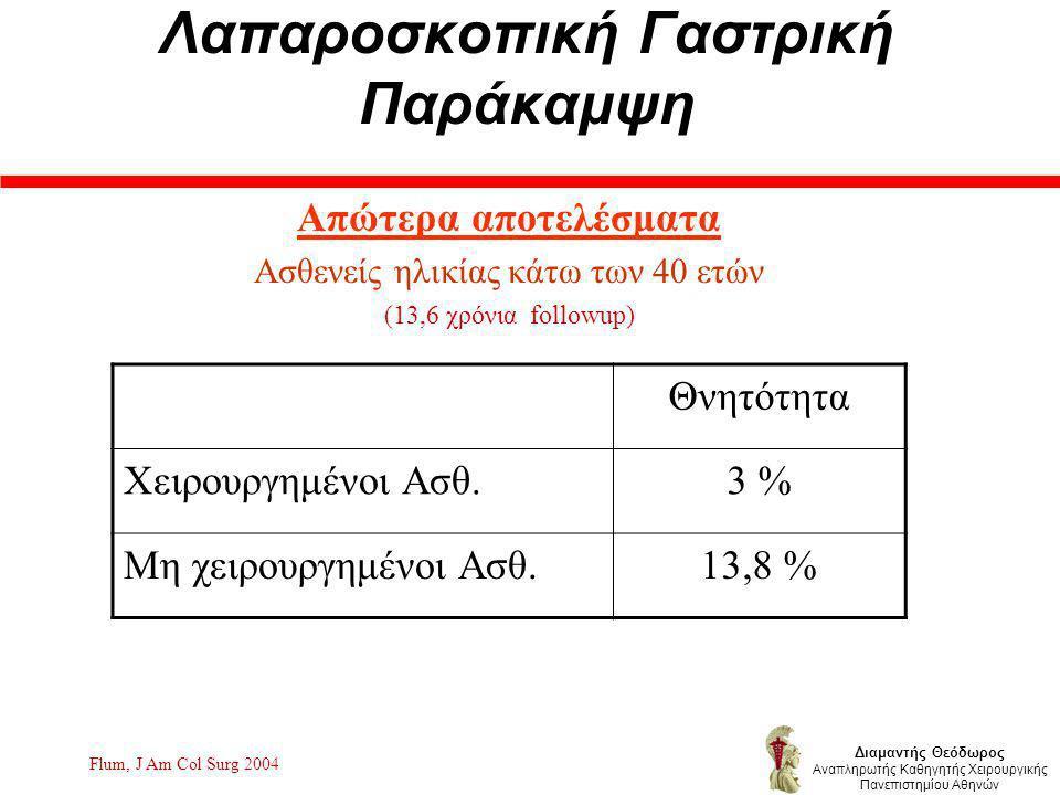 Λαπαροσκοπική Γαστρική Παράκαμψη Απώτερα αποτελέσματα Ασθενείς ηλικίας κάτω των 40 ετών (13,6 χρόνια followup) Flum, J Am Col Surg 2004 Θνητότητα Χειρουργημένοι Ασθ.3 % Μη χειρουργημένοι Ασθ.13,8 % Διαμαντής Θεόδωρος Αναπληρωτής Καθηγητής Χειρουργικής Πανεπιστημίου Αθηνών