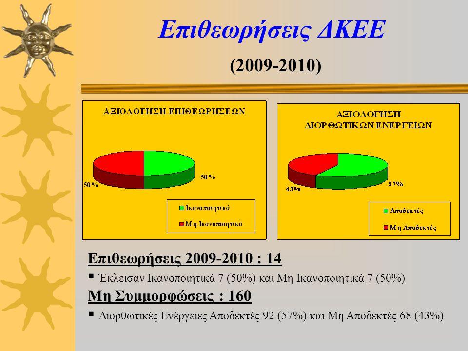 Επιθεωρήσεις ΔΚΕΕ (2009-2010) Επιθεωρήσεις 2009-2010 : 14  Έκλεισαν Ικανοποιητικά 7 (50%) και Μη Ικανοποιητικά 7 (50%) Μη Συμμορφώσεις : 160  Διορθωτικές Ενέργειες Αποδεκτές 92 (57%) και Μη Αποδεκτές 68 (43%)