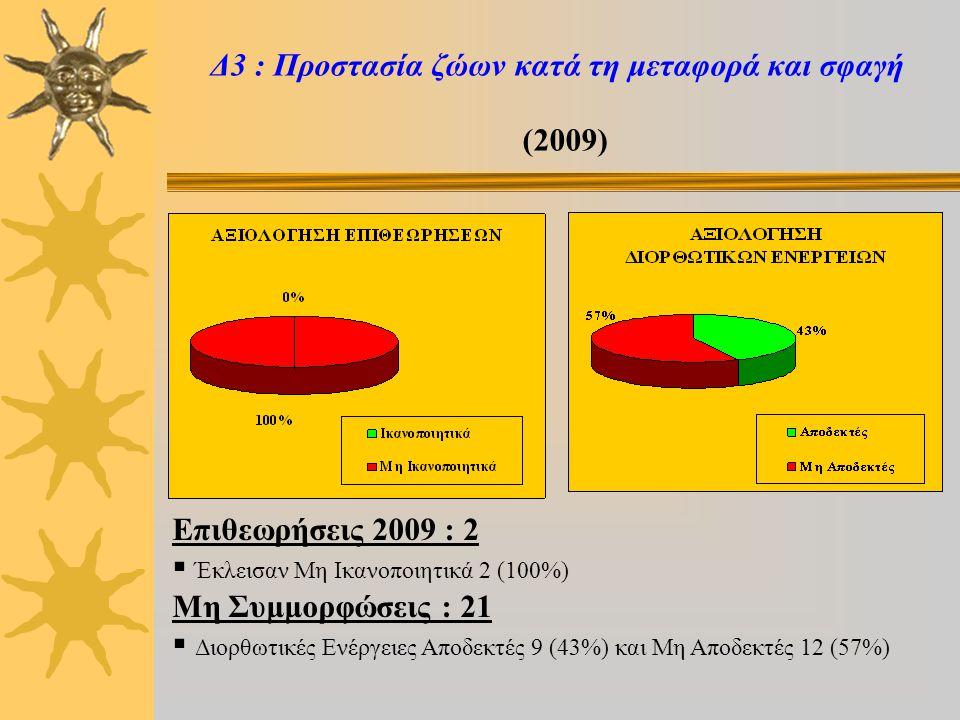 Δ3 : Προστασία ζώων κατά τη μεταφορά και σφαγή (2009) Επιθεωρήσεις 2009 : 2  Έκλεισαν Μη Ικανοποιητικά 2 (100%) Μη Συμμορφώσεις : 21  Διορθωτικές Ενέργειες Αποδεκτές 9 (43%) και Μη Αποδεκτές 12 (57%)