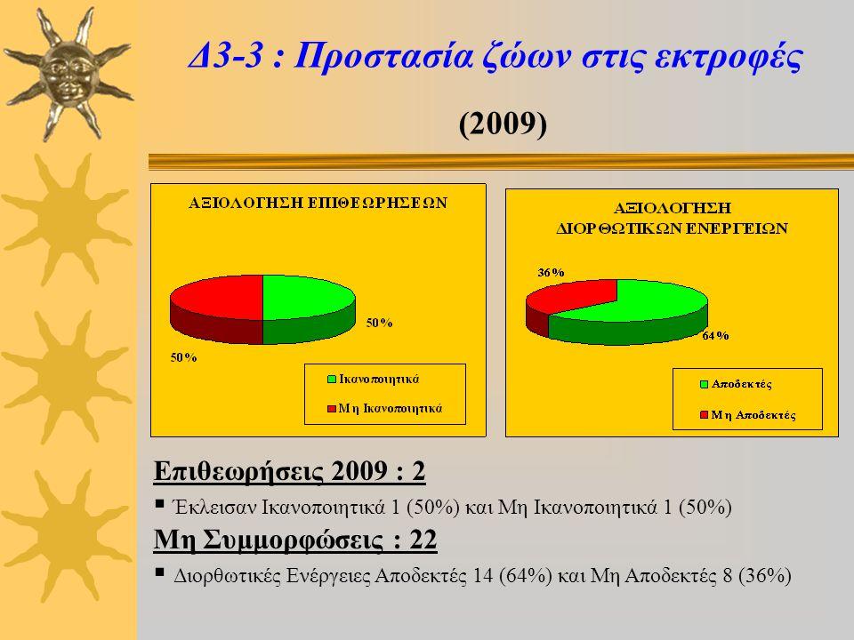 Δ3-3 : Προστασία ζώων στις εκτροφές (2009) Επιθεωρήσεις 2009 : 2  Έκλεισαν Ικανοποιητικά 1 (50%) και Μη Ικανοποιητικά 1 (50%) Μη Συμμορφώσεις : 22  Διορθωτικές Ενέργειες Αποδεκτές 14 (64%) και Μη Αποδεκτές 8 (36%)