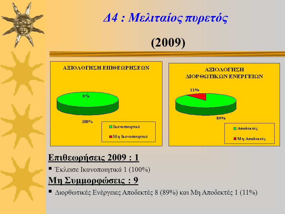 Δ10 : Καταρροϊκός πυρετός (2009) Επιθεωρήσεις 2009 : 3  Έκλεισαν Ικανοποιητικά 2 (67%) και Μη Ικανοποιητικά 1 (33%) Μη Συμμορφώσεις : 27  Διορθωτικές Ενέργειες Αποδεκτές 13 (48%) και Μη Αποδεκτές 14 (52%)