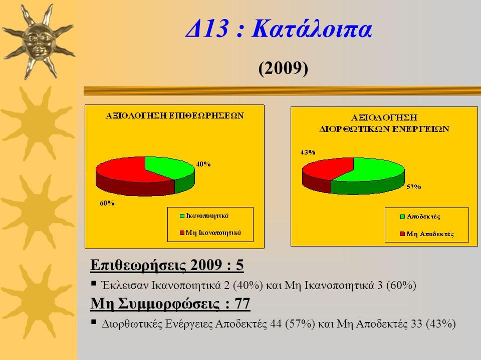 Δ13 : Κατάλοιπα (2009) Επιθεωρήσεις 2009 : 5  Έκλεισαν Ικανοποιητικά 2 (40%) και Μη Ικανοποιητικά 3 (60%) Μη Συμμορφώσεις : 77  Διορθωτικές Ενέργειες Αποδεκτές 44 (57%) και Μη Αποδεκτές 33 (43%)
