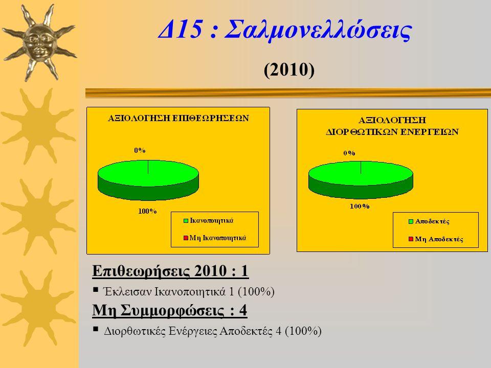 Δ15 : Σαλμονελλώσεις (2010) Επιθεωρήσεις 2010 : 1  Έκλεισαν Ικανοποιητικά 1 (100%) Μη Συμμορφώσεις : 4  Διορθωτικές Ενέργειες Αποδεκτές 4 (100%)