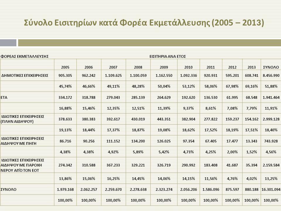 Σύνολο Εισιτηρίων κατά Φορέα Εκμετάλλευσης (2005 – 2013) ΦΟΡΕΑΣ ΕΚΜΕΤΑΛΛΕΥΣΗΣΕΙΣΙΤΗΡΙΑ ΑΝΑ ΕΤΟΣ 200520062007200820092010201120122013ΣΥΝΟΛΟ ΔΗΜΟΤΙΚΕΣ Ε