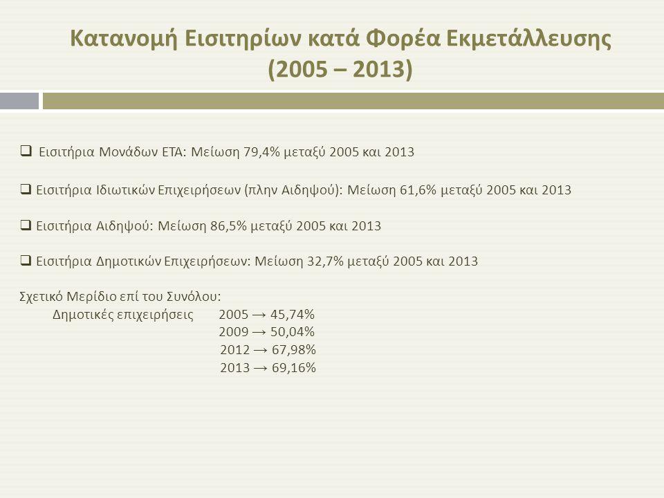  Εισιτήρια Μονάδων ΕΤΑ : Μείωση 79,4 % μεταξύ 2005 και 201 3  Εισιτήρια Ιδιωτικών Επιχειρήσεων ( πλην Αιδηψού ): Μείωση 61,6 % μεταξύ 2005 και 2013
