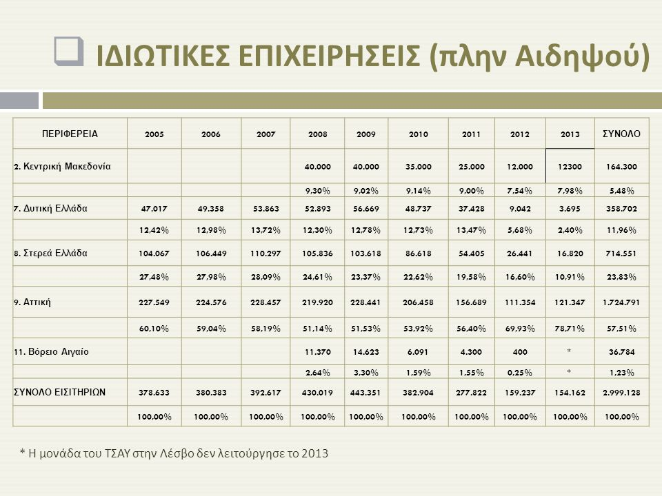  ΙΔΙΩΤΙΚΕΣ ΕΠΙΧΕΙΡΗΣΕΙΣ ( πλην Αιδηψού ) ΠΕΡΙΦΕΡΕΙΑ 200520062007200820092010201120122013 ΣΥΝΟΛΟ 2. Κεντρική Μακεδονία 40.000 35.00025.00012.000123001