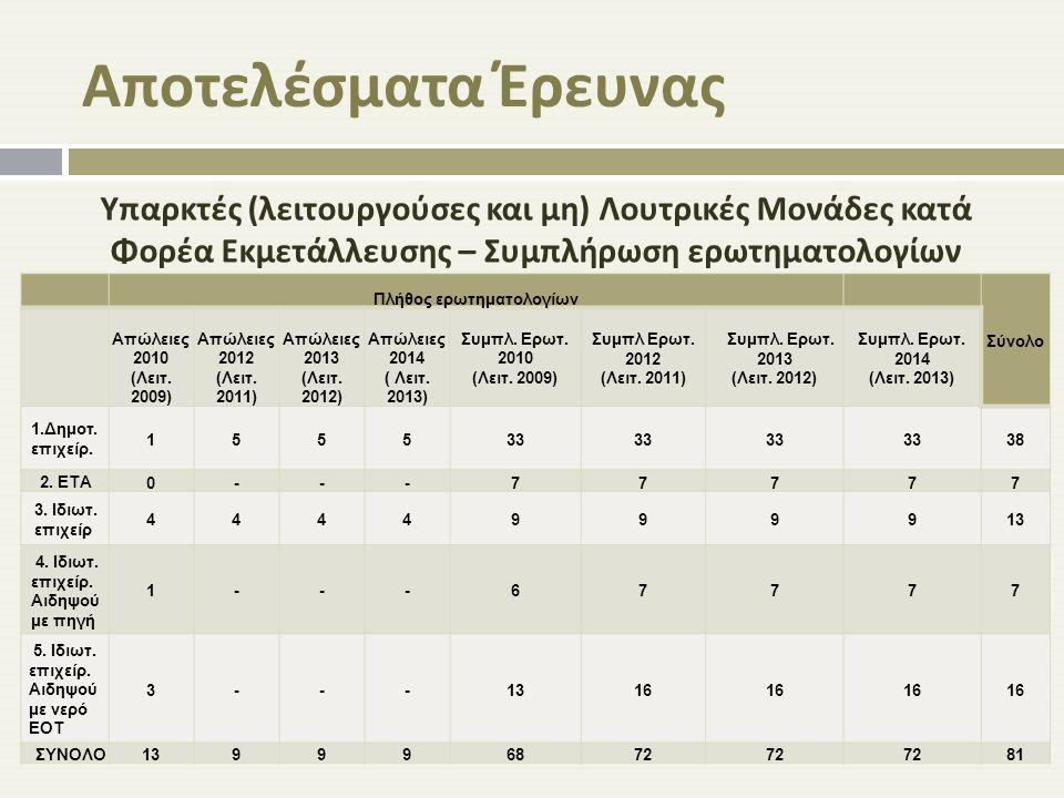 Αποτελέσματα Έρευνας Υπαρκτές ( λειτουργούσες και μη ) Λουτρικές Μονάδες κατά Φορέα Εκμετάλλευσης – Συμπλήρωση ερωτηματολογίων 2010 - 2014 Πλήθος ερωτ