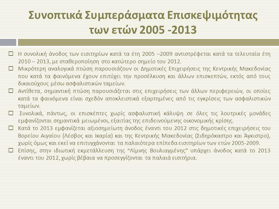 Συνοπτικά Συμπεράσματα Επισκεψιμότητας των ετών 2005 -2013  Η συνολική άνοδος των εισιτηρίων κατά τα έτη 2005 –2009 αντιστρέφεται κατά τα τελευταία έ