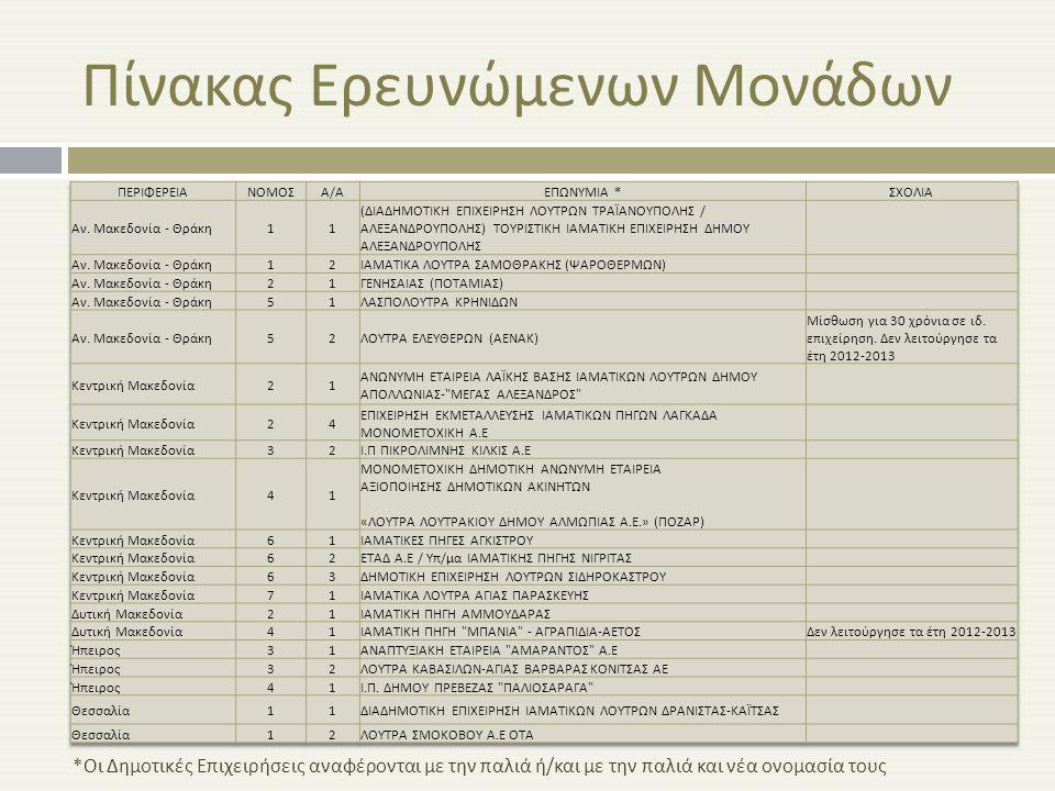 Πίνακας Ερευνώμενων Μονάδων * Οι Δημοτικές Επιχειρήσεις αναφέρονται με την παλιά ή / και με την παλιά και νέα ονομασία τους