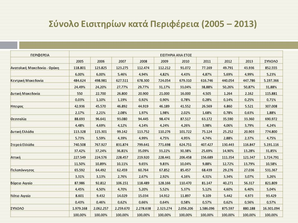 Σύνολο Εισιτηρίων κατά Περιφέρεια (2005 – 2013) ΠΕΡΙΦΕΡΕΙΑΕΙΣΙΤΗΡΙΑ ΑΝΑ ΕΤΟΣ 200520062007200820092010201120122013 ΣΥΝΟΛΟ Ανατολική Μακεδονία - Θράκη 1