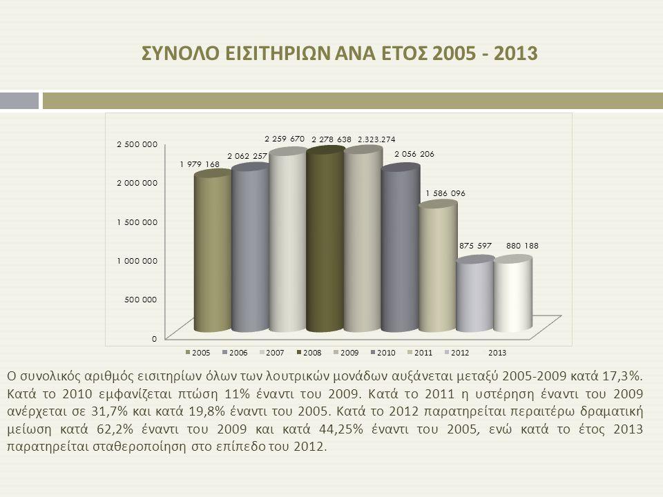 ΣΥΝΟΛΟ ΕΙΣΙΤΗΡΙΩΝ ΑΝΑ ΕΤΟΣ 2005 - 2013 Ο συνολικός αριθμός εισιτηρίων όλων των λουτρικών μονάδων αυξάνεται μεταξύ 2005-2009 κατά 17,3%. Κατά το 2010 ε