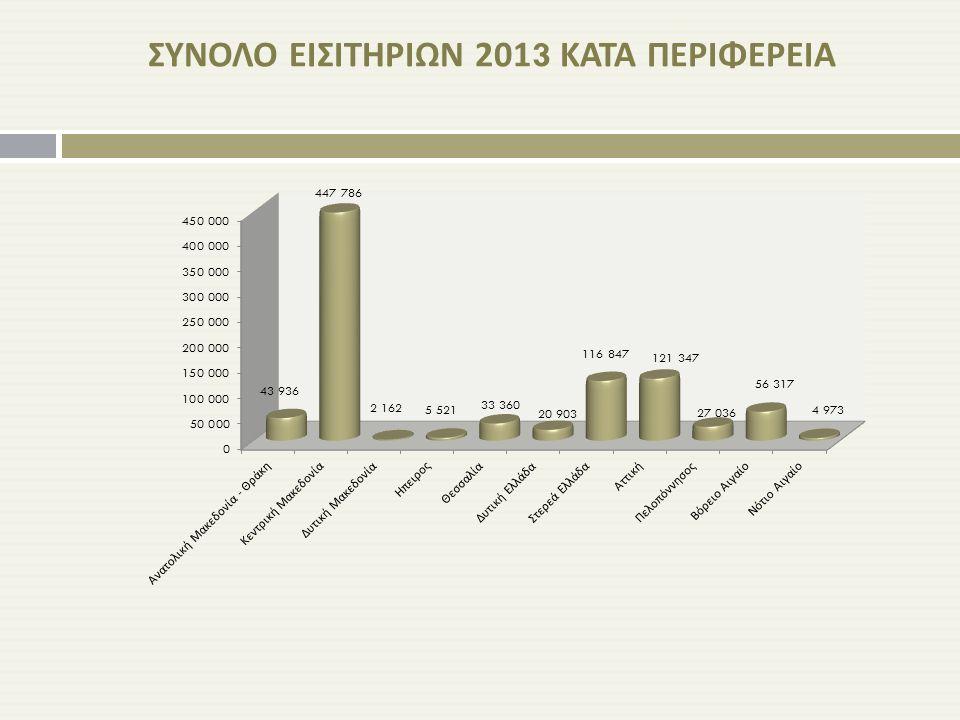 ΣΥΝΟΛΟ ΕΙΣΙΤΗΡΙΩΝ 2013 ΚΑΤΑ ΠΕΡΙΦΕΡΕΙΑ