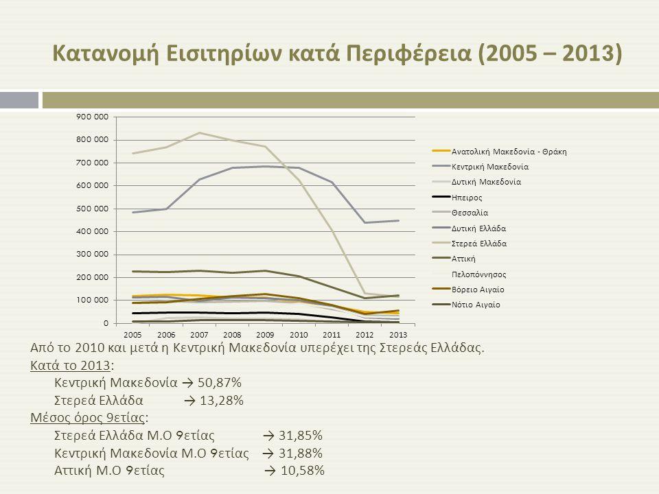 Κατανομή Εισιτηρίων κατά Περιφέρεια (2005 – 2013) Από το 2010 και μετά η Κεντρική Μακεδονία υπερέχει της Στερεάς Ελλάδας. Κατά το 2013 : Κεντρική Μακε